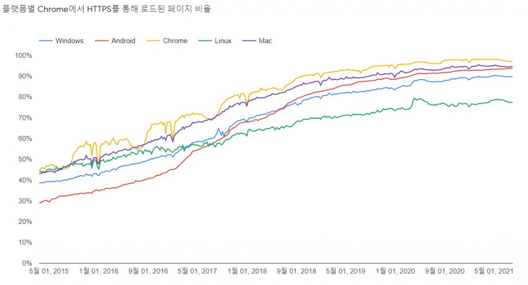 Chrome 브라우저의 HTTPS 를 통해 로그된 페이지 비율